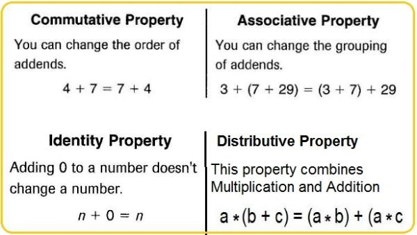 MrsPope Galileae2to – Commutative and Associative Properties of Addition Worksheets